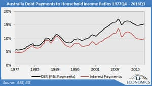 debt payment to household income rates