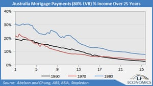 Mortgage payments graph