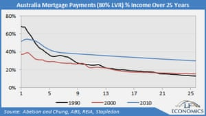 Mortgage payment graph