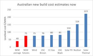 Australia new build cost estimates now