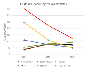 Costs are declining for renewables