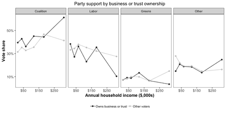 Party support by business or trust ownership