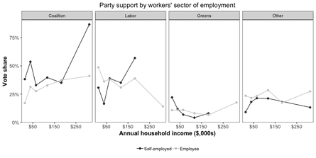 Party support by workers' sector of employment