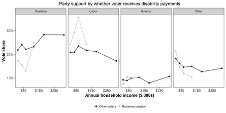 Party support by whether voter receives disability payments