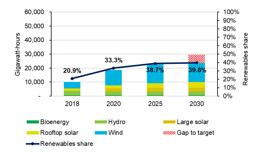 Victorian renewable energy by year and share of total generation