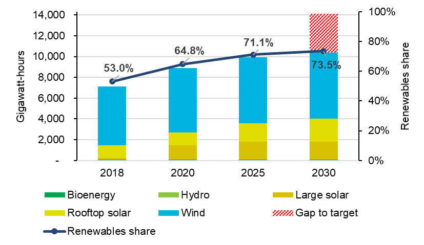 South Australian renewable energy by year and share of total consumption