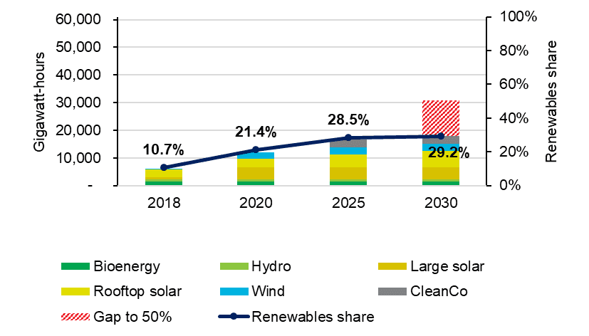 Queensland renewable energy by year and share of total consumption