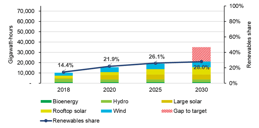 NSW renewable energy by year and share of total consumption