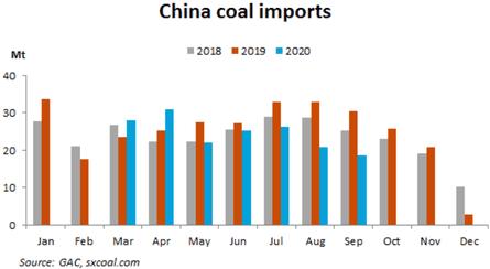 China coal imports.